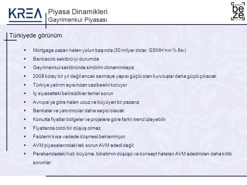 Türkiyede görünüm Piyasa Dinamikleri Gayrimenkul Piyasası  Mortgage pazarı halen yolun başında (30 milyar dolar, GSMH'nın % 6sı)  Bankacılık sektörü