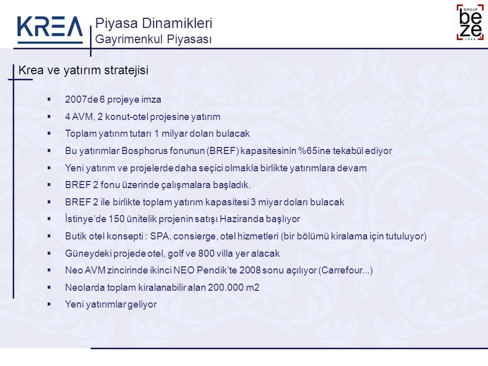 Krea ve yatırım stratejisi Piyasa Dinamikleri Gayrimenkul Piyasası  2007de 6 projeye imza  4 AVM, 2 konut-otel projesine yatırım  Toplam yatırım tu