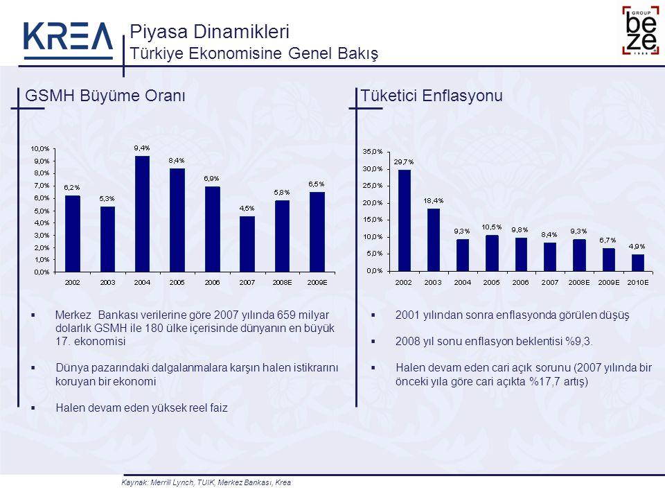 GSMH Büyüme Oranı Piyasa Dinamikleri Türkiye Ekonomisine Genel Bakış Tüketici Enflasyonu  Merkez Bankası verilerine göre 2007 yılında 659 milyar dola