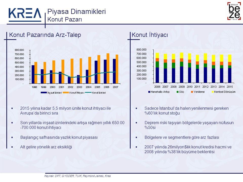 Konut Pazarında Arz-Talep  2015 yılına kadar 5,5 milyon ünite konut ihtiyacı ile Avrupa'da birinci sıra  Son yıllarda inşaat izinlerindeki artışa rağmen yıllık 650.00 -700.000 konut ihtiyacı  Başlangıç safhasında yazlık konut piyasası  Alt gelire yönelik arz eksikliği Piyasa Dinamikleri Konut Pazarı Konut İhtiyacı  Sadece İstanbul'da halen yenilenmesi gereken %60'lık konut stoğu  Deprem riski taşıyan bölgelerde yaşayan nüfusun %50si  Bölgelere ve segmentlere göre arz fazlası  2007 yılında 26milyon$lık konut kredisi hacmi ve 2008 yılında %38'lik büyüme beklentisi Kaynak: DPT, GYODER, TUIK, Raymond James, Krea
