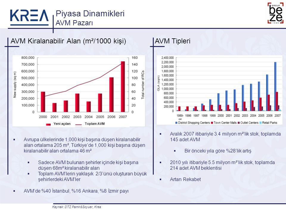 AVM Kiralanabilir Alan (m²/1000 kişi) Piyasa Dinamikleri AVM Pazarı AVM Tipleri  Avrupa ülkelerinde 1,000 kişi başına düşen kiralanabilir alan ortala