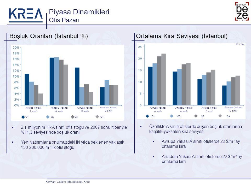 Boşluk Oranları (İstanbul %) Piyasa Dinamikleri Ofis Pazarı Ortalama Kira Seviyesi (İstanbul)  2.1 milyon m²'lik A sınıfı ofis stoğu ve 2007 sonu itibariyle %11,3 seviyesinde boşluk oranı  Yeni yatırımlarla önümüzdeki iki yılda beklenen yaklaşık 150-200.000 m²'lik ofis stoğu  Özellikle A sınıfı ofislerde düşen boşluk oranlarına karşılık yükselen kira seviyesi  Avrupa Yakası A sınıfı ofislerde 22 $/m².ay ortalama kira  Anadolu Yakası A sınıfı ofislerde 22 $/m².ay ortalama kira Kaynak: Colliers International, Krea Avrupa Yakası A sınıfı Q1 Euro/m²/yıl Q2Q3Q4 Avrupa Yakası B sınıfı Anadolu Yakası B sınıfı Anadolu Yakası A sınıfı Avrupa Yakası A sınıfı Q1Q2Q3Q4 Avrupa Yakası B sınıfı Anadolu Yakası B sınıfı Anadolu Yakası A sınıfı $/m²/ay