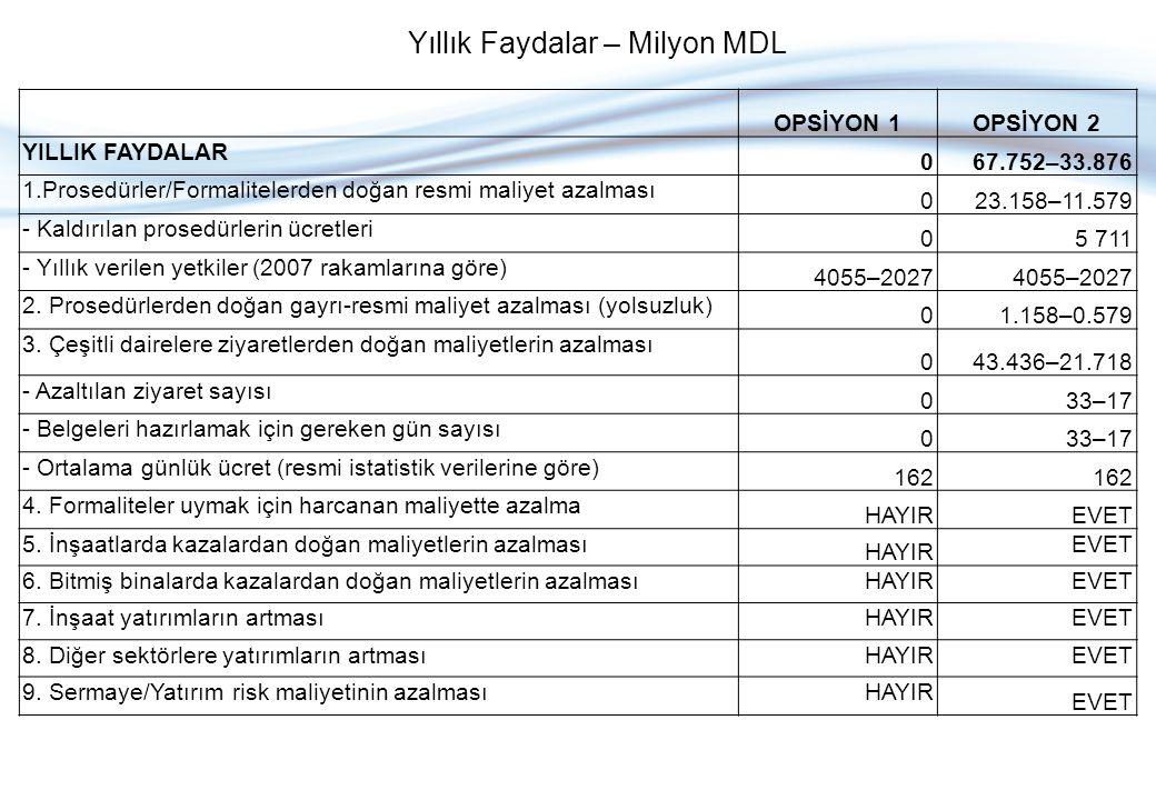 OPSİYON 1OPSİYON 2 YILLIK MALİYETLER 01.163 1.Yeni düzenlemenin tanıtılması maliyeti 00.200 2.