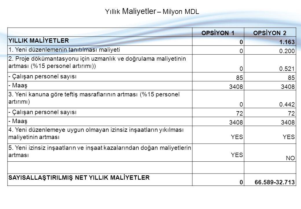 OPSİYON 1OPSİYON 2 YILLIK MALİYETLER 01.163 1. Yeni düzenlemenin tanıtılması maliyeti 00.200 2. Proje dökümantasyonu için uzmanlık ve doğrulama maliye