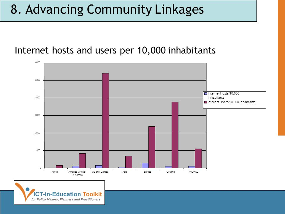 8. Advancing Community Linkages Internet hosts and users per 10,000 inhabitants 0 1000 2000 3000 4000 5000 6000 AfricaAmerica w/o US & Canada US and C
