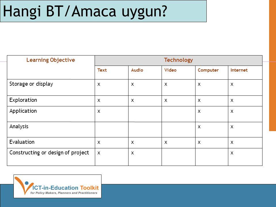 Hangi BT/Amaca uygun? xxxConstructing or design of project xxxxxEvaluation xxAnalysis xxxApplication xxxxxExploration xxxxxStorage or display Internet