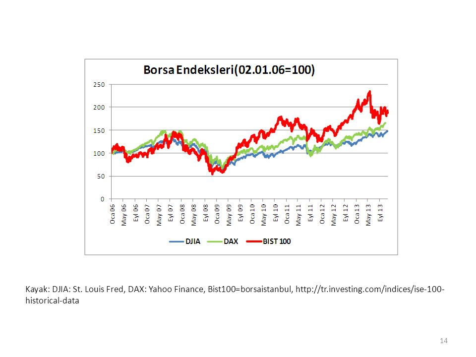 Kayak: DJIA: St. Louis Fred, DAX: Yahoo Finance, Bist100=borsaistanbul, http://tr.investing.com/indices/ise-100- historical-data 14
