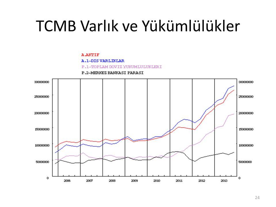 TCMB Varlık ve Yükümlülükler 24