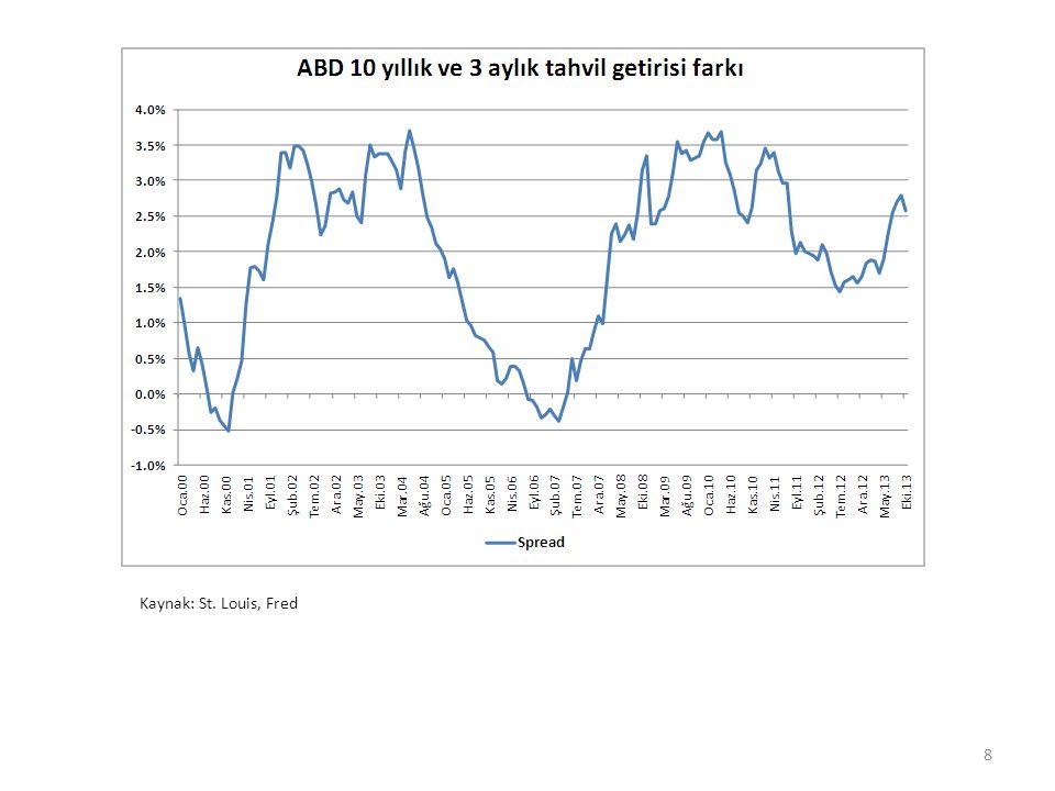Türkiye ve İstanbul Yeni Konut Fiyat Endeski 19