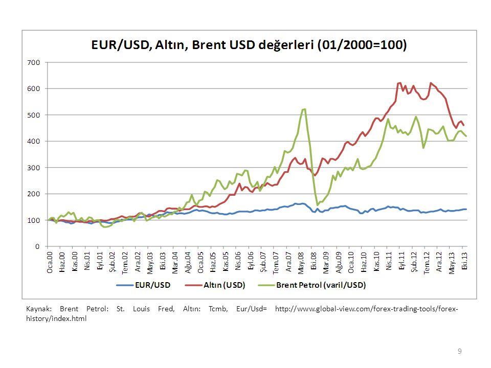 Kaynak: Brent Petrol: St. Louis Fred, Altın: Tcmb, Eur/Usd= http://www.global-view.com/forex-trading-tools/forex- history/index.html 9