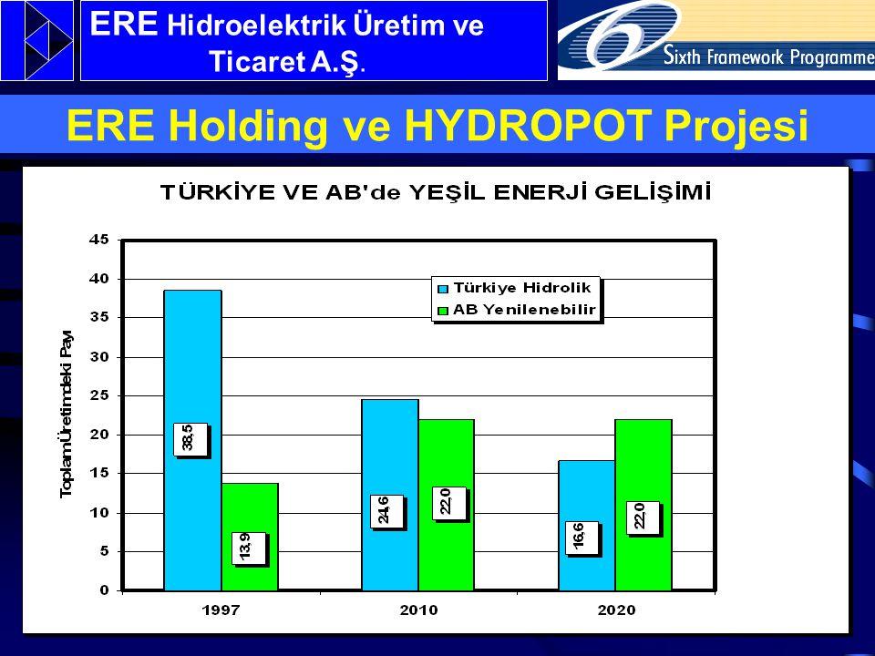 ERE Hidroelektrik Üretim ve Ticaret A.Ş. ERE Holding ve HYDROPOT Projesi