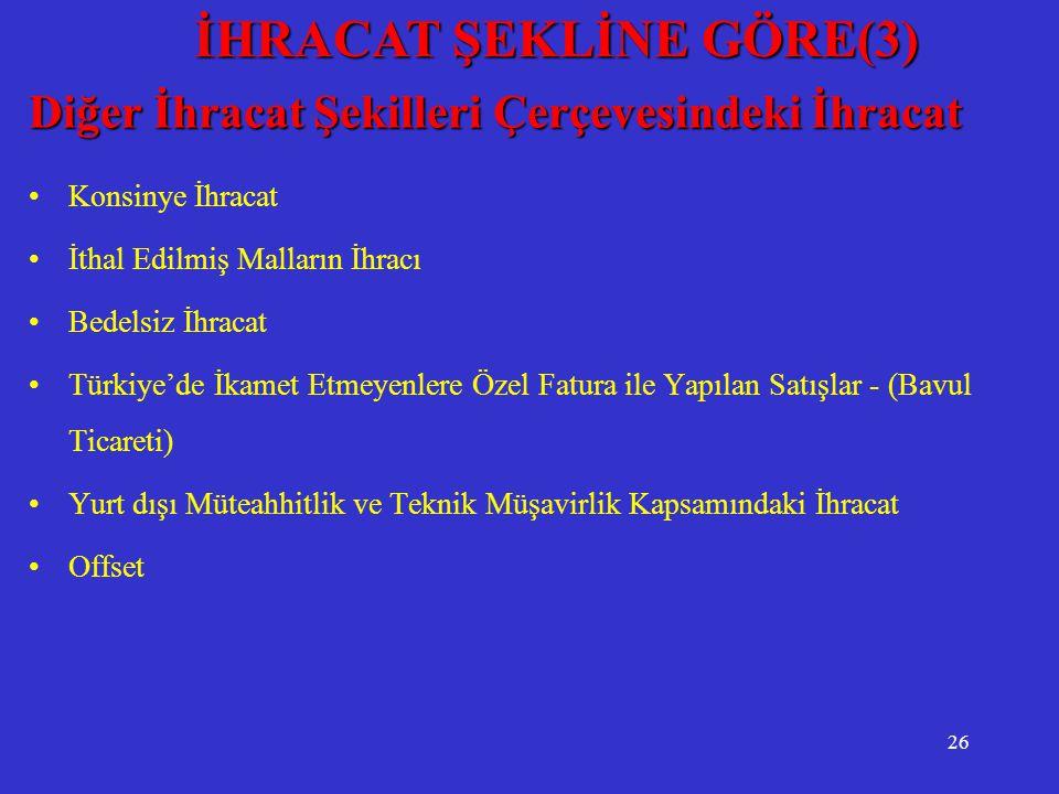 26 Diğer İhracat Şekilleri Çerçevesindeki İhracat •Konsinye İhracat •İthal Edilmiş Malların İhracı •Bedelsiz İhracat •Türkiye'de İkamet Etmeyenlere Öz