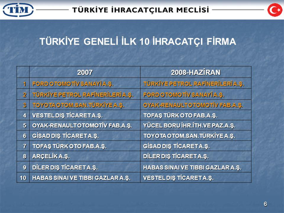 6 TÜRKİYE GENELİ İLK 10 İHRACATÇI FİRMA20072008-HAZİRAN1 FORD OTOMOTİV SANAYİ A.Ş.