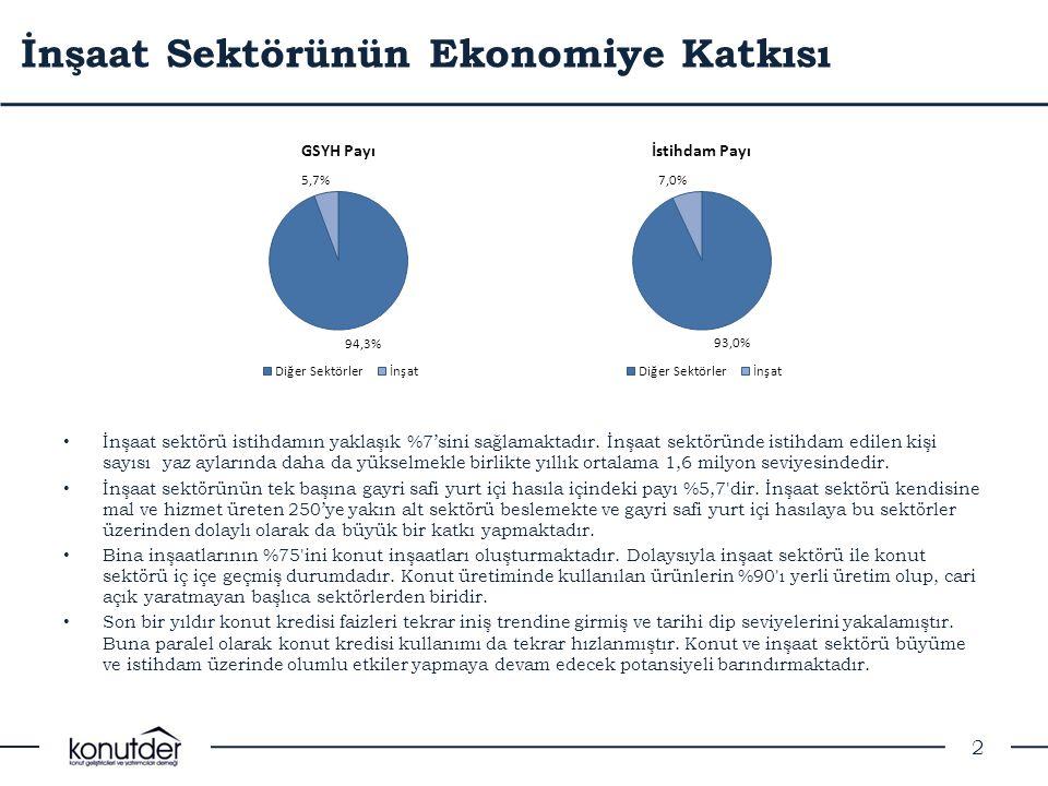 İnşaat Sektörünün Ekonomiye Katkısı • İnşaat sektörü istihdamın yaklaşık %7'sini sağlamaktadır. İnşaat sektöründe istihdam edilen kişi sayısı yaz ayla