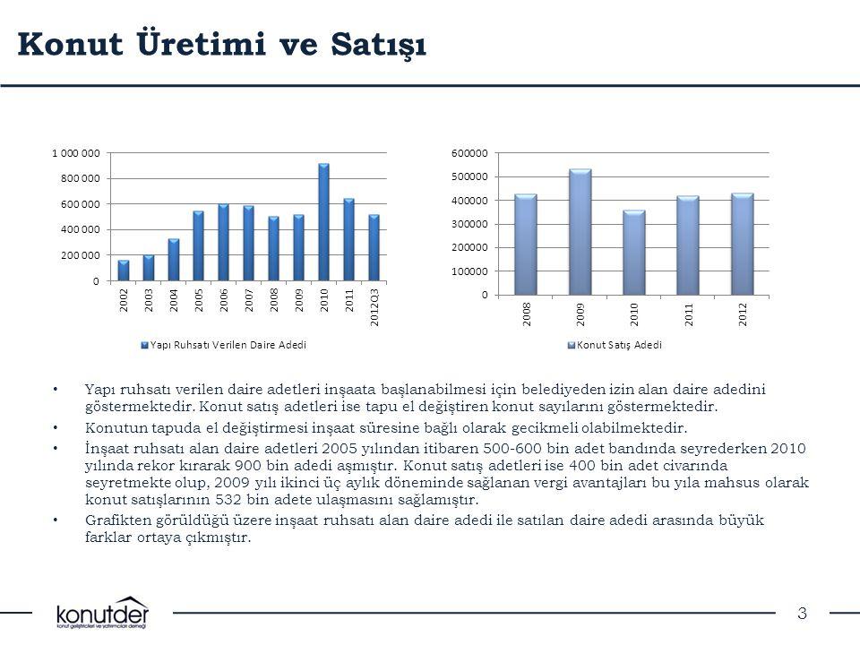 Vergi Teşviklerinin Etkisi • 2009 yılı 2.