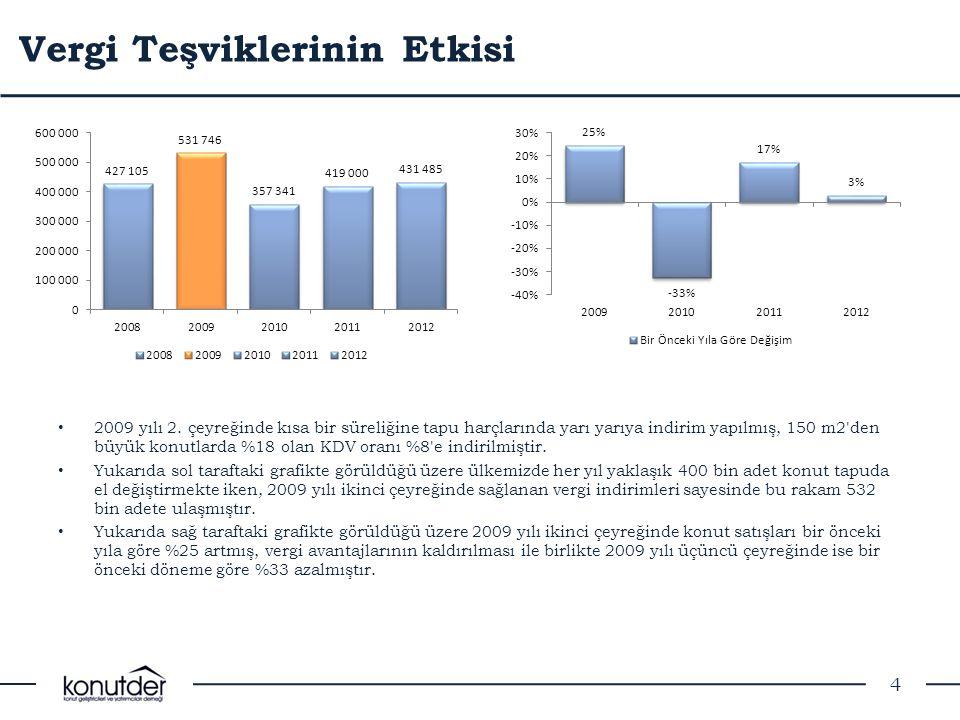 Pazar Yapısı 5 • Türkiye de üretilen konutlarının yaklaşık %9 unu TOKİ ve %1,5 ini Emlak Konut GYO üretmektedir.