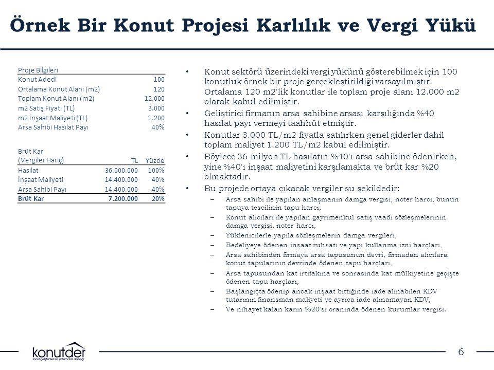Örnek Bir Konut Projesi Karlılık ve Vergi Yükü • Konut sektörü üzerindeki vergi yükünü gösterebilmek için 100 konutluk örnek bir proje gerçekleştirild