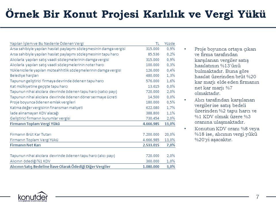 Örnek Bir Konut Projesi Karlılık ve Vergi Yükü • Proje boyunca ortaya çıkan ve firma tarafından karşılanan vergiler satış hasılatının %13'ünü bulmakta