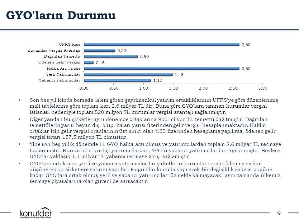 GYO'ların Durumu • Son beş yıl içinde borsada işlem gören gayrimenkul yatırım ortaklıklarının UFRS'ye göre düzenlenmiş mali tablolarına göre toplam ka