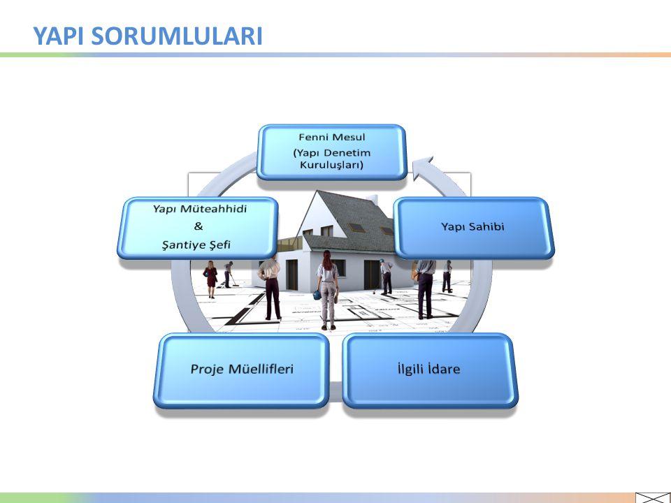MEVZUAT DURUMU Yaklaşık 9 yıl süren pilot uygulama sonucunda, 13.07.2010 tarih ve 27640 sayılı Resmi Gazetede yayımlanan 14.06.2010 tarih ve 2010/624 sayılı Bakanlar Kurulu Kararı ile 01.01.2011 tarihinden itibaren 4708 sayılı Kanun tüm Türkiye genelinde uygulanmaya başlanmıştır.
