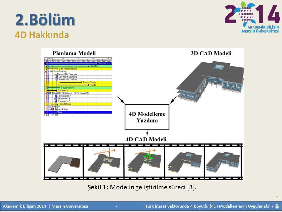 4 2.Bölüm 4D Hakkında Şekil 1: Modelin geliştirilme süreci [3]. Akademik Bilişim 2014 | Mersin Üniversitesi - Türk İnşaat Sektöründe 4 Boyutlu (4D) Mo