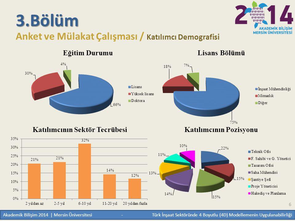 6 3.Bölüm Anket ve Mülakat Çalışması / Katılımcı Demografisi Akademik Bilişim 2014 | Mersin Üniversitesi - Türk İnşaat Sektöründe 4 Boyutlu (4D) Model