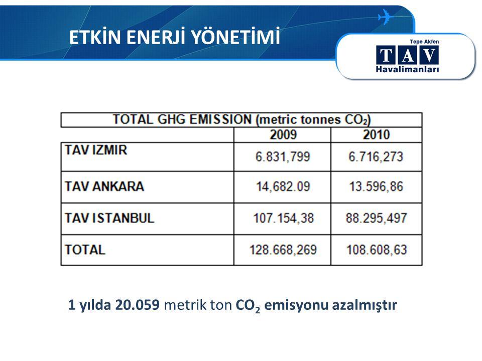 ETKİN ENERJİ YÖNETİMİ 1 yılda 20.059 metrik ton CO 2 emisyonu azalmıştır