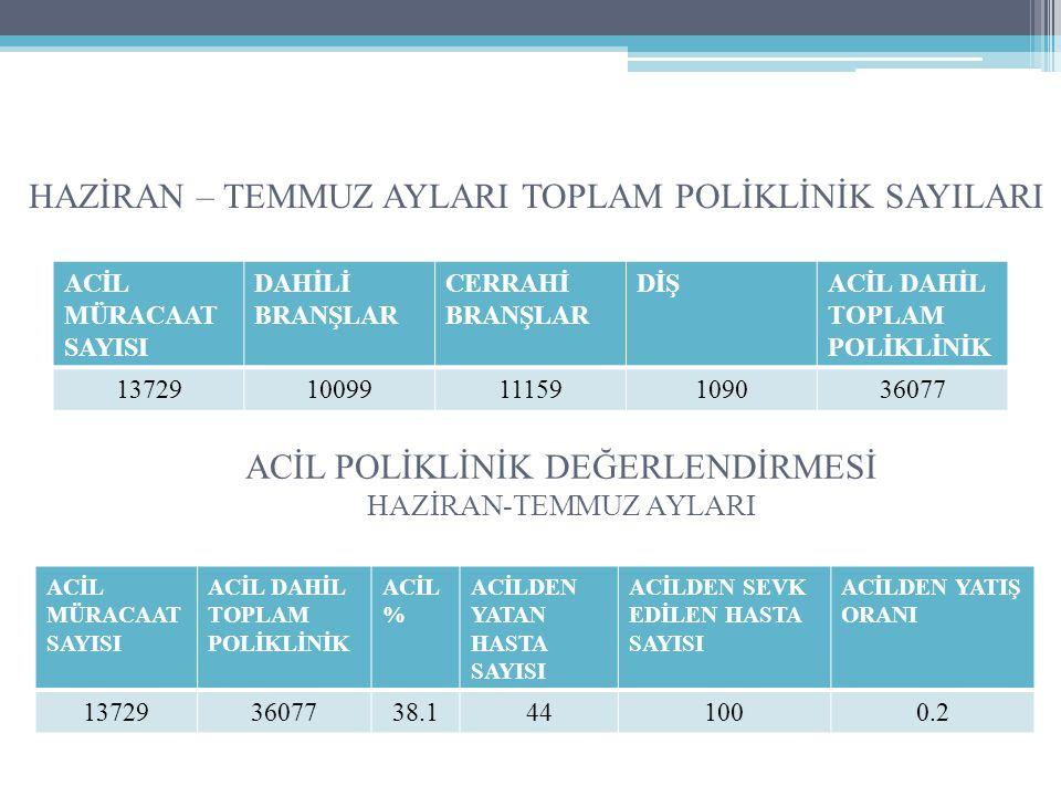 HAZİRAN – TEMMUZ AYLARI TOPLAM POLİKLİNİK SAYILARI ACİL MÜRACAAT SAYISI DAHİLİ BRANŞLAR CERRAHİ BRANŞLAR DİŞACİL DAHİL TOPLAM POLİKLİNİK 1372910099111