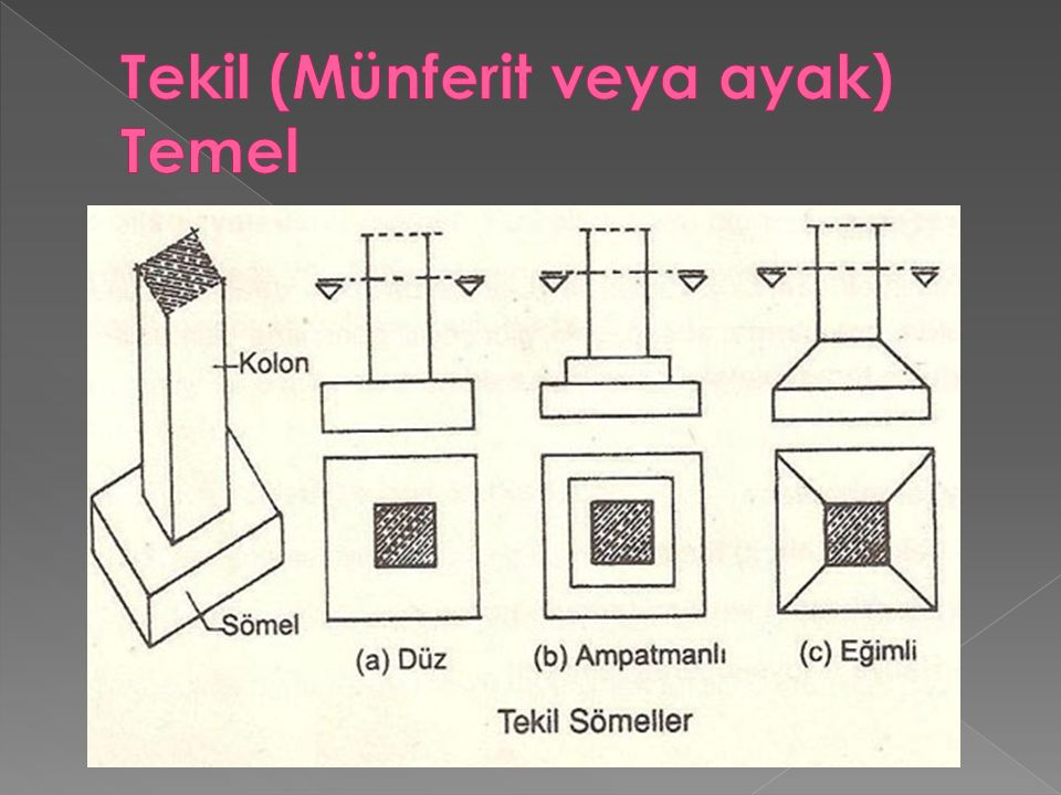 Bu tür temellere şerit veya mütemadi temel de denilmektedir.
