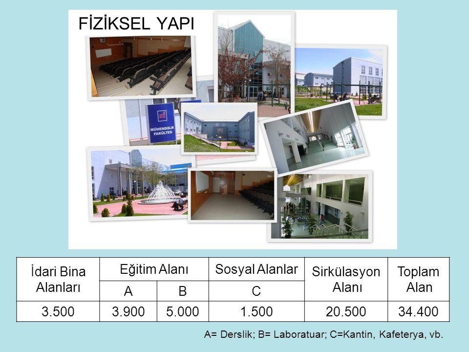 YENİ KAYIT ÖĞRENCİ SAYILARI BÖLÜMNÖ-İÖ Bilgisayar Müh.53-53 Elektrik-Elektronik80-76 Endüstri Müh.66-65 İnşaat Müh.66-67 Makine Müh.76-75 Malzeme38-37 Biyomühendislik41-