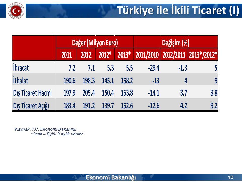 Türkiye ile İkili Ticaret (I) Ekonomi Bakanlığı 10 Kaynak: T.C. Ekonomi Bakanlığı *Ocak – Eylül 9 aylık veriler