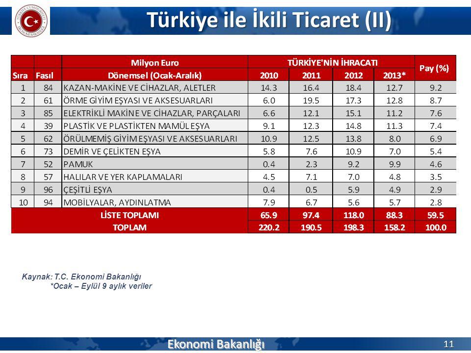 Türkiye ile İkili Ticaret (II) Ekonomi Bakanlığı 11 Kaynak: T.C. Ekonomi Bakanlığı *Ocak – Eylül 9 aylık veriler