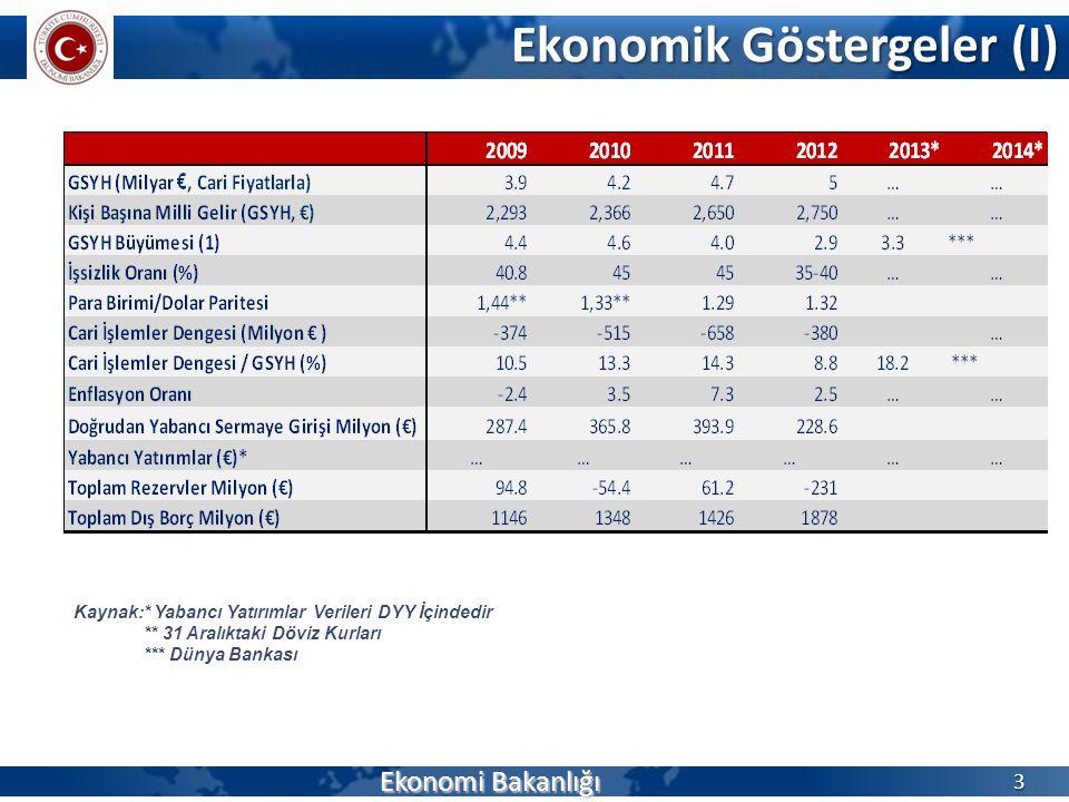 Ekonomik Göstergeler (I) Ekonomi Bakanlığı 3 Kaynak:* Yabancı Yatırımlar Verileri DYY İçindedir ** 31 Aralıktaki Döviz Kurları *** Dünya Bankası