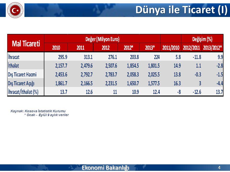 Dünya ile Ticarette Önemli Sektörler (II) Ekonomi Bakanlığı 5 Kaynak: Kosova İstatistik Kurumu Fasıl Sıralamaları 2012 Yılına Göre Yapılmıştır