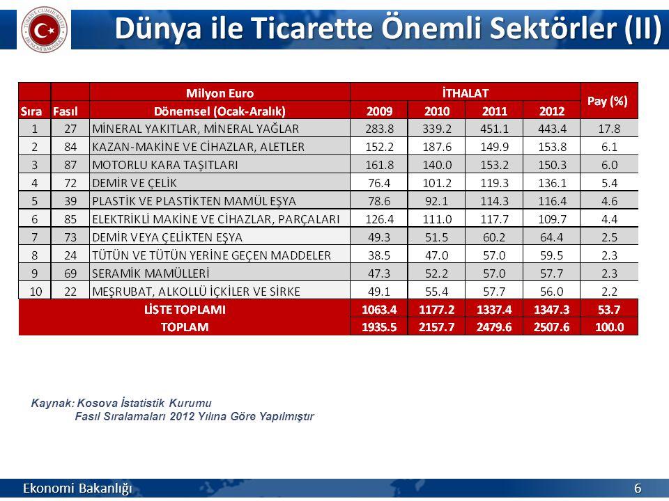 Dünya ile Ticaret (III) Ekonomi Bakanlığı 7 Kaynak: Kosova İstatistik Kurumu Ülke Sıralamaları ve Toplam İçindeki Pay Oranları 2012 Yılına Göre Yapılmıştır *:Ocak – Eylül 9 aylık veriler **: T.C.
