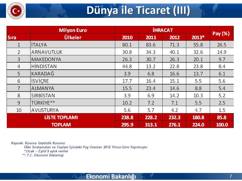Dünya ile Ticaret (III) Ekonomi Bakanlığı 8 Kaynak: Kosova İstatistik Kurumu Ülke Sıralamaları ve Toplam İçindeki Pay Oranları 2012 Yılına Göre Yapılmıştır *:Ocak – Eylül 9 aylık veriler *: T.C.