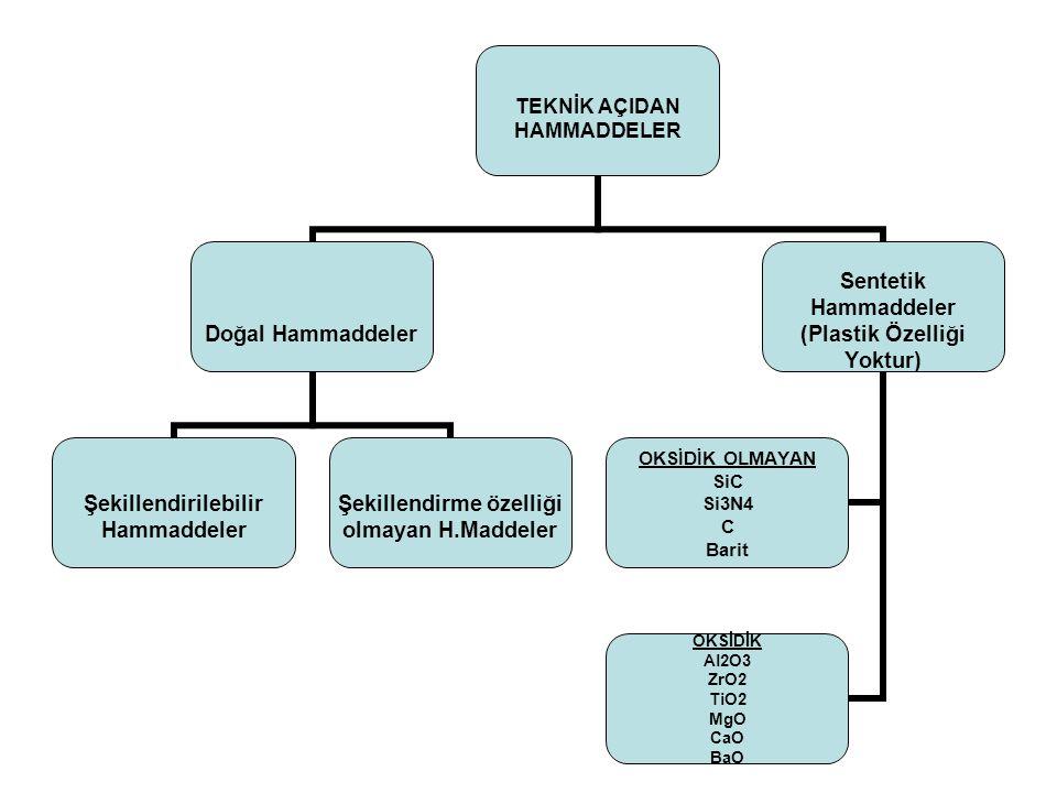 TEKNİK AÇIDAN HAMMADDELER Doğal Hammaddeler Şekillendirilebilir Hammaddeler Şekillendirme özelliği olmayan H.Maddeler Sentetik Hammaddeler (Plastik Özelliği Yoktur) OKSİDİK Al2O3 ZrO2 TiO2 MgO CaO BaO OKSİDİK OLMAYAN SiC Si3N4 C Barit
