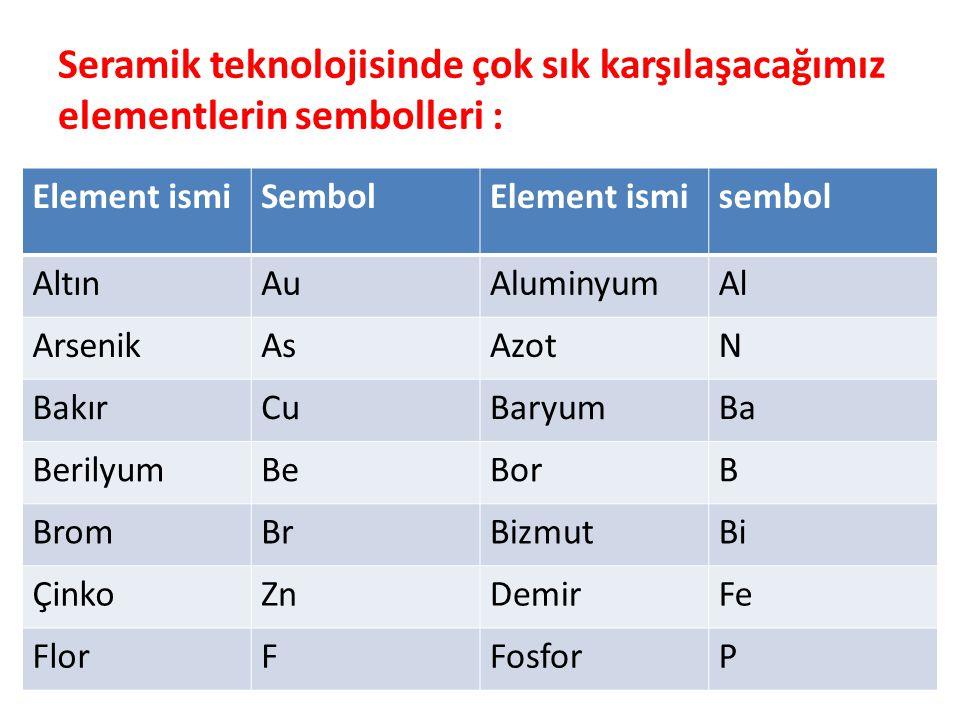 Seramik teknolojisinde çok sık karşılaşacağımız elementlerin sembolleri : Element ismiSembolElement ismisembol AltınAuAluminyumAl ArsenikAsAzotN BakırCuBaryumBa BerilyumBeBorB BromBrBizmutBi ÇinkoZnDemirFe FlorFFosforP