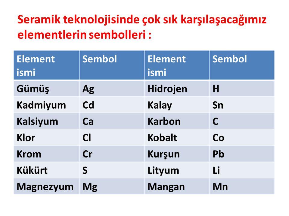 Element ismi SembolElement ismi Sembol GümüşAgHidrojenH KadmiyumCdKalaySn KalsiyumCaKarbonC KlorClKobaltCo KromCrKurşunPb KükürtSLityumLi MagnezyumMgManganMn Seramik teknolojisinde çok sık karşılaşacağımız elementlerin sembolleri :