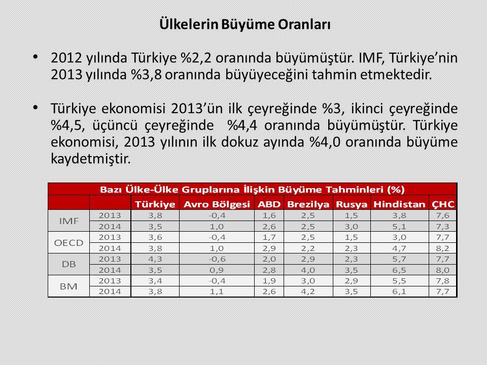 Ülkelerin Büyüme Oranları • 2012 yılında Türkiye %2,2 oranında büyümüştür. IMF, Türkiye'nin 2013 yılında %3,8 oranında büyüyeceğini tahmin etmektedir.