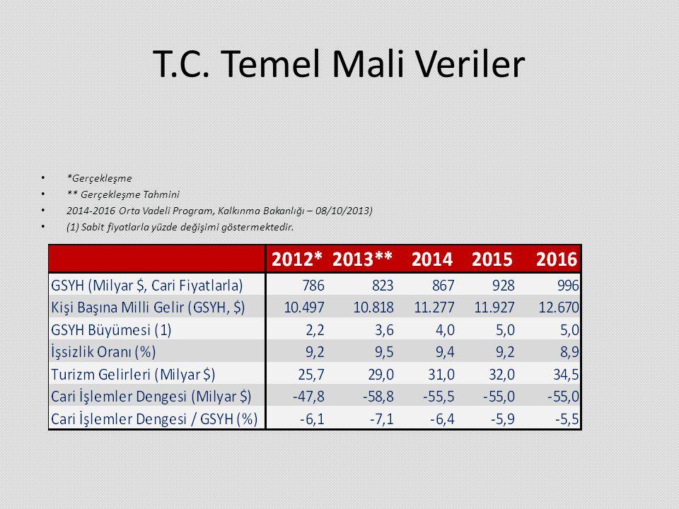 T.C. Temel Mali Veriler • *Gerçekleşme • ** Gerçekleşme Tahmini • 2014-2016 Orta Vadeli Program, Kalkınma Bakanlığı – 08/10/2013) • (1) Sabit fiyatlar