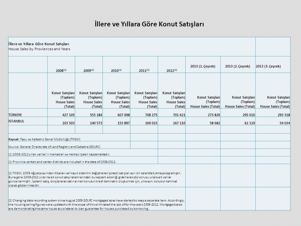 İllere ve Yıllara Göre Konut Satışları House Sales by Proviences and Years 2008 (1) 2009 (1) 2010 (1) 2011 (1) 2012 (1) 2013 (1. Çeyrek) 2013 (2. Çeyr