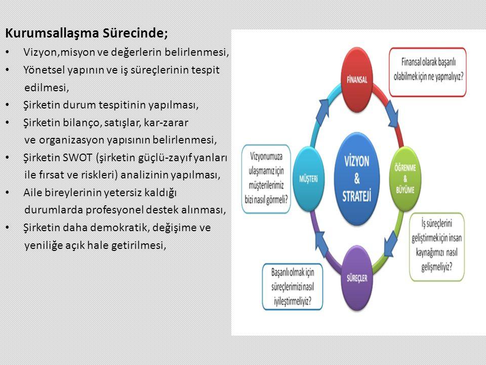 Kurumsallaşma Sürecinde; • Vizyon,misyon ve değerlerin belirlenmesi, • Yönetsel yapının ve iş süreçlerinin tespit edilmesi, • Şirketin durum tespitini