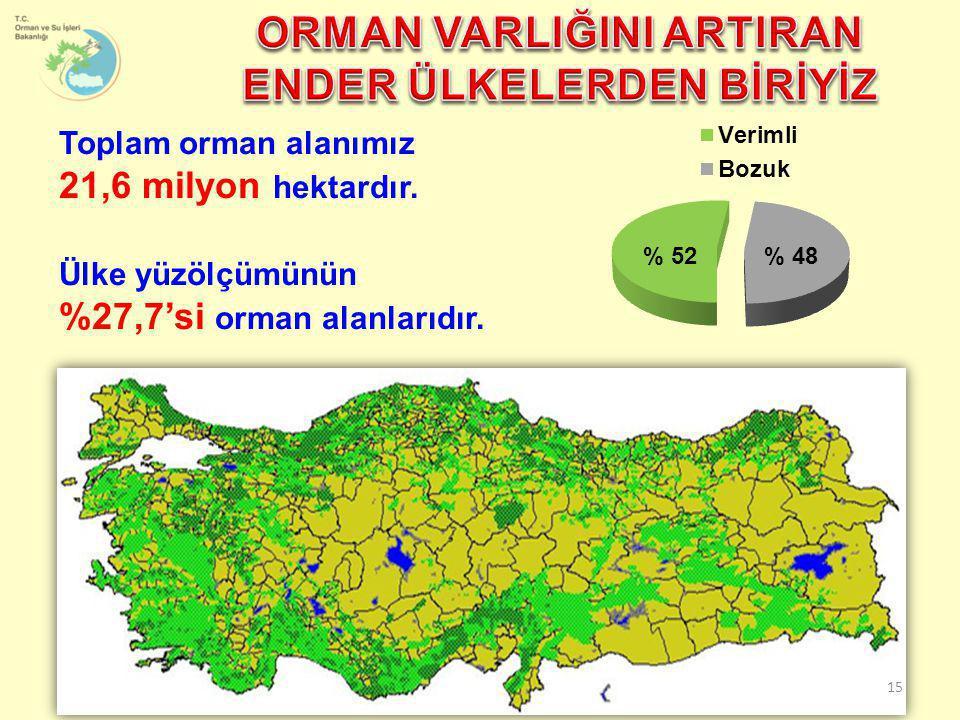 Toplam orman alanımız 21,6 milyon hektardır. Ülke yüzölçümünün %27,7'si orman alanlarıdır. 15