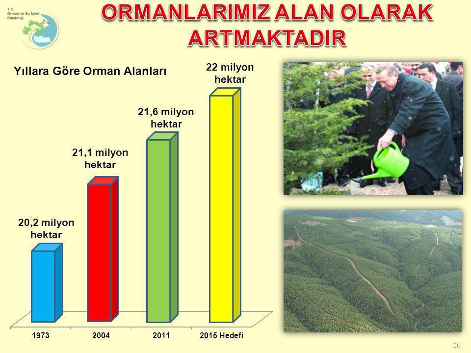 16 Yıllara Göre Orman Alanları 20,2 milyon hektar 21,6 milyon hektar 21,1 milyon hektar 22 milyon hektar