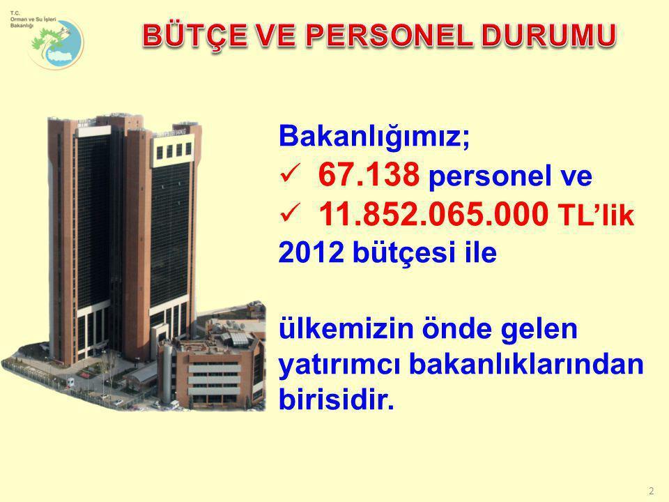 2 Bakanlığımız;  67.138 personel ve  11.852.065.000 TL'lik 2012 bütçesi ile ülkemizin önde gelen yatırımcı bakanlıklarından birisidir.