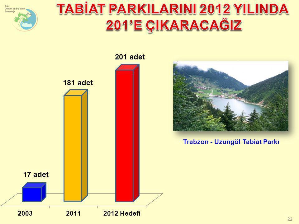 22 17 adet 181 adet 201 adet Trabzon - Uzungöl Tabiat Parkı