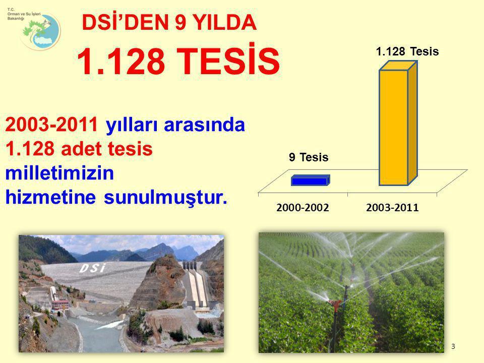 2003-2011 yılları arasında 1.128 adet tesis milletimizin hizmetine sunulmuştur. DSİ'DEN 9 YILDA 1.128 TESİS 9 Tesis 1.128 Tesis 3