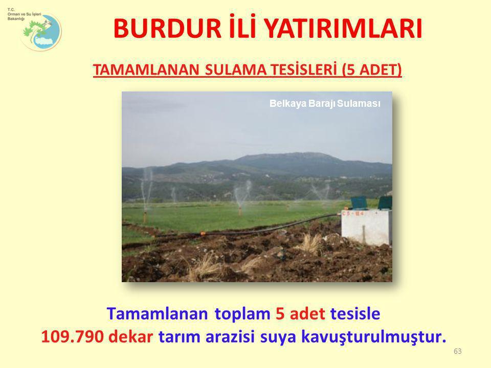 Tamamlanan toplam 5 adet tesisle 109.790 dekar tarım arazisi suya kavuşturulmuştur. Belkaya Barajı Sulaması BURDUR İLİ YATIRIMLARI TAMAMLANAN SULAMA T