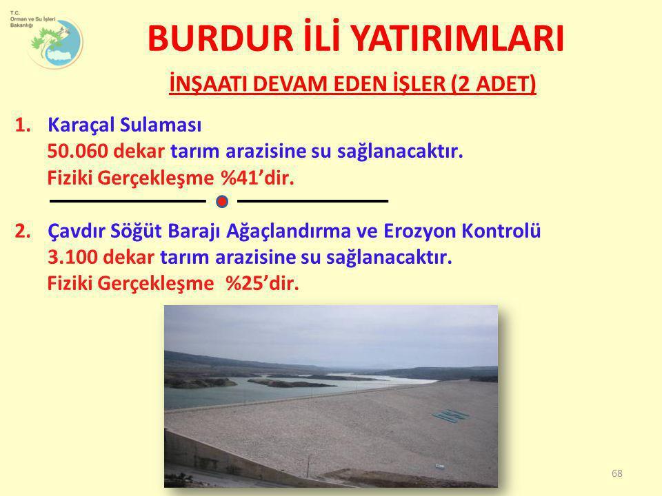 BURDUR İLİ YATIRIMLARI İNŞAATI DEVAM EDEN İŞLER (2 ADET) 1.Karaçal Sulaması 50.060 dekar tarım arazisine su sağlanacaktır. Fiziki Gerçekleşme %41'dir.